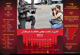آماری از شکست جهانی حفاظت از خبرنگاران