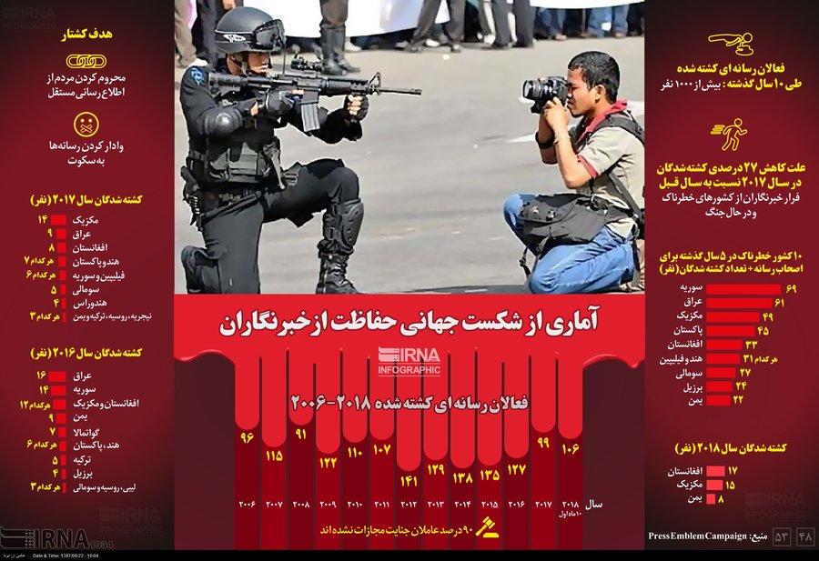 آماري از شكست جهاني حفاظت از خبرنگاران