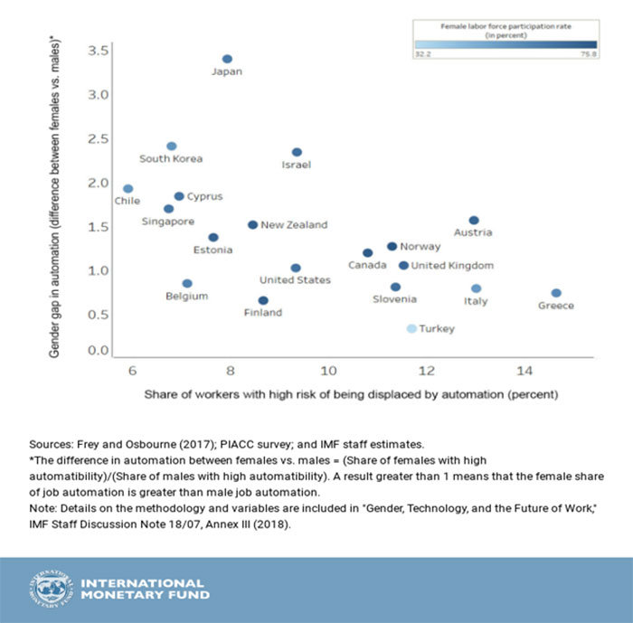 ریسک اتوماسیون در کشورهای مختلف