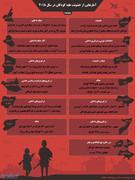 آمارهایی از خشونت علیه کودکان در سال ۲۰۱۸