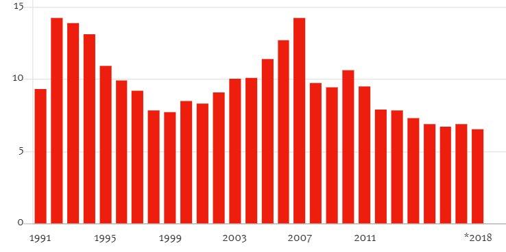 رشد اقتصادی چین