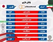 آمار نهایی دیدار ایران - ژاپن