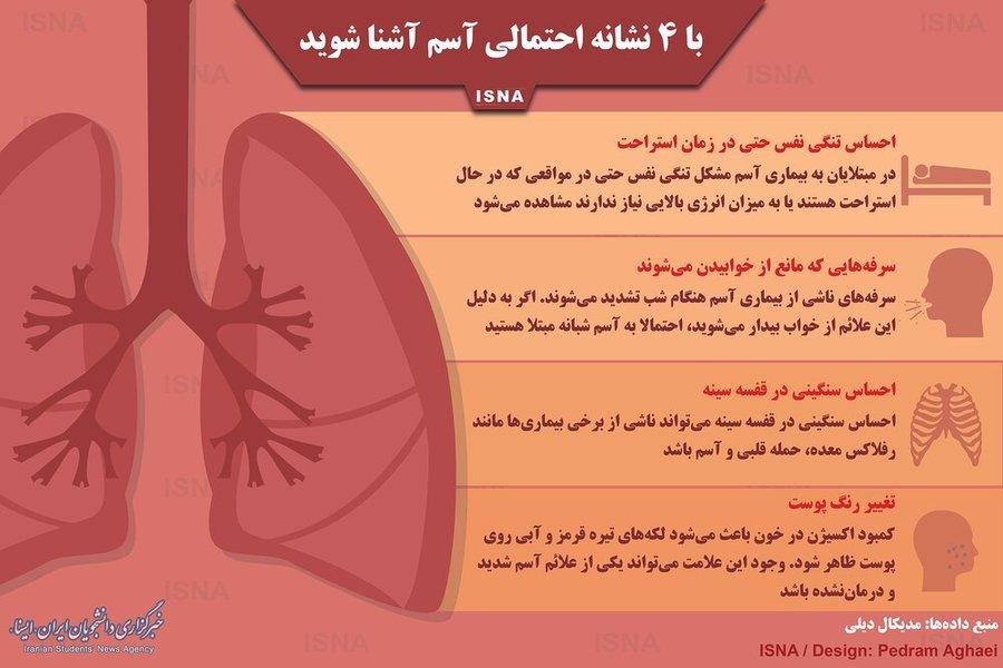 مجله بیماریهای تنفسی