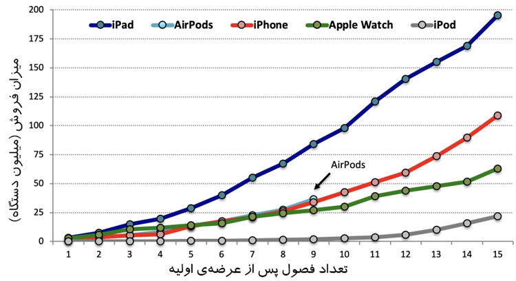 نمودار فروش محصولات اپل / Apple Products Sales