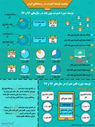 اینفوگرافی | اینترنت در روستاهای ایران