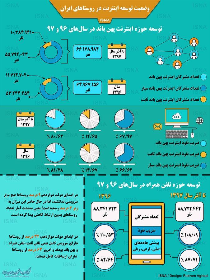 اینفوگرافی / وضعیت توسعه اینترنت در روستاهای ایران
