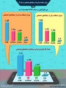 اینفوگرافی | میزان استفاده ایرانیها از شبکههای اجتماعی