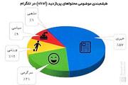 خبر؛ بیشترین دلیل مراجعه به تلگرام فارسی