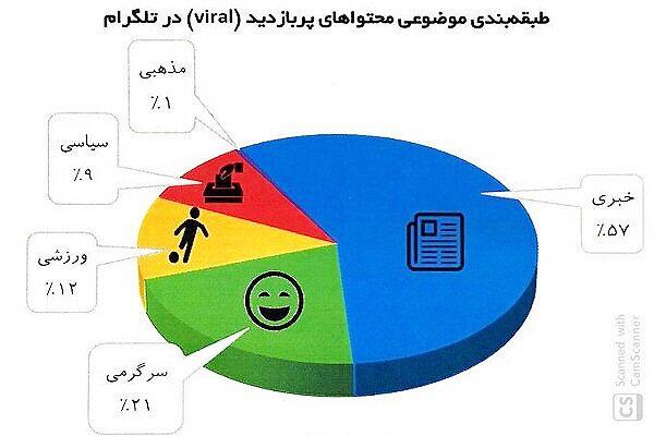 تلگرام در ايران