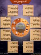 اینفوگرافیک |  دلایل عمده مرگ و میر در ایران