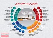 اطلاعنگاشت   آمارهایی از صنعت دخانیات ایران