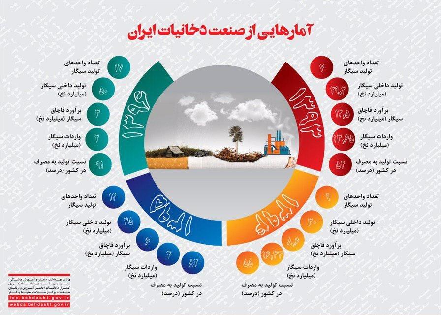 اطلاعنگاشت | آمارهایی از صنعت دخانیات ایران