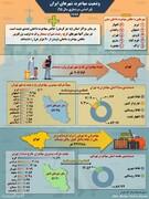 اینفوگرافی | وضعیت مهاجرت در شهرهای ایران
