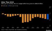 کسری بودجه ۸۶۶.۸ میلیارد دلاری آمریکا