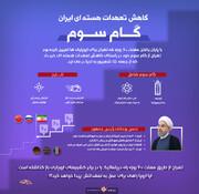 اینفوگرافی | گام سوم کاهش تعهدات هستهای ایران