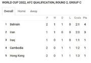 جدول جام جهانی فوتبال   ایران صدرنشین