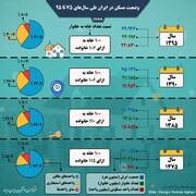 اینفوگرافی |  وضعیت مسکن در ایران طی سالهای ۷۵ تا ۹۵