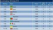 صعود تیم ملی فوتسال ایران به رده چهارم جهان
