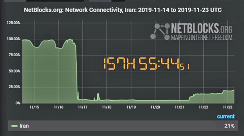 اينترنت ايران در نتبلاكس