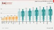 اینفوگرافیک | بلندقدترین و کوتاه قدترین مردم جهان