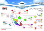 اینفوگرافی | فرودگاههای بینالمللی ایران