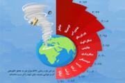 اینفوگرافیک | قربانیان تغییرات اقلیمی در کدام کشورها بیشترند؟