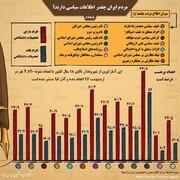 اینفوگرافیک | مردم ایران چقدر اطلاعات سیاسی دارند؟