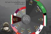 اینفوگرافیک | بیشترین افزایش تولید گازهای گلخانهای مربوط به کدام کشورهاست؟