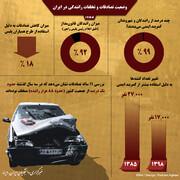 اینفوگرافیک | وضعیت تصادفها و تخلفهای رانندگی در ایران