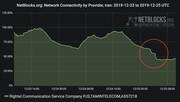 گزارش نتبلاکس از اختلالات اینترنت در بخشهایی از ایران
