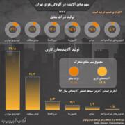 اینفوگرافیک   سهم منابع آلاینده در آلودگی هوای تهران