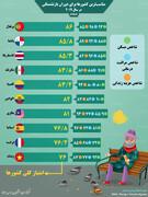 مناسبترین کشورها برای دوران بازنشستگی