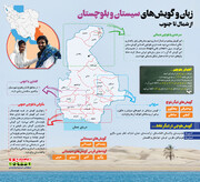 اینفوگرافی   زبان و گویشهای سیستان و بلوچستان از شمال تا جنوب