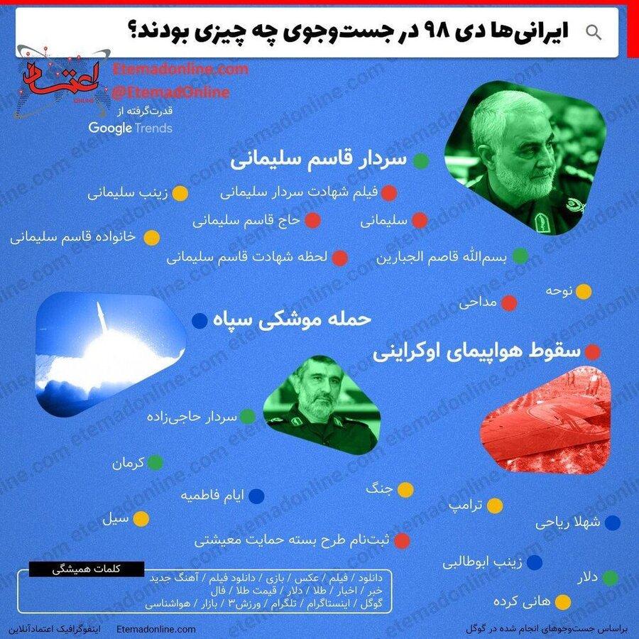 ایرانی ها چه چیزی جستجو کردند
