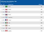 ردهبندی جدید FIVB اعلام شد/ والیبال ایران در رده هشتم جهان