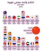 اینفوگرافیک | آمار مبتلایان به کرونا در کشورهای جهان ؛ جایگاه ایران