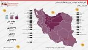 جدیدترین آمار ابتلا به کرونا در ایران به تفکیک استانها | تعداد استانهای با درگیری بالا به ۱۰ رسید