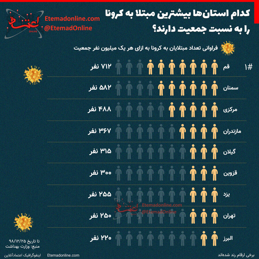 بیشترین میزان ابتلا به کرونا نسبت به جمعیت استان ها