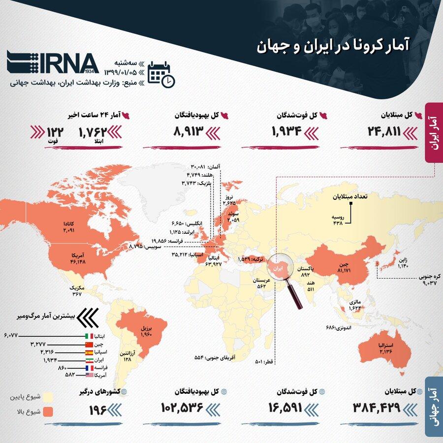 آمار کرونا در ایران و جهان ۵ فروردین