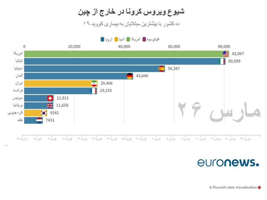 آخرین آمار رسمی کرونا در ایران و جهان
