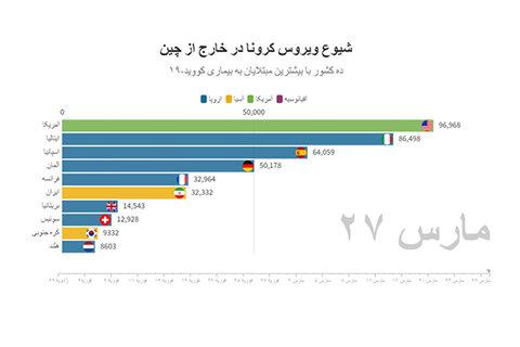 آخرین آمار رسمی کرونا در ایران و جهان | آمریکا کانون اول کرونا در دنیا شد | فوتیهای ایران چقدر شدند؟