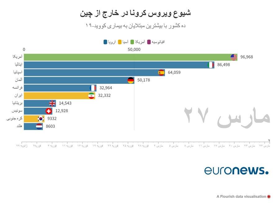 آخرین آمار رسمی کرونا در ایران و جهان 8 فروردین