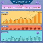 وضعیت رشد شیوع کرونا در ایران | در هر ساعت چند ایرانی کرونا میگیرد یا فوت میکند؟