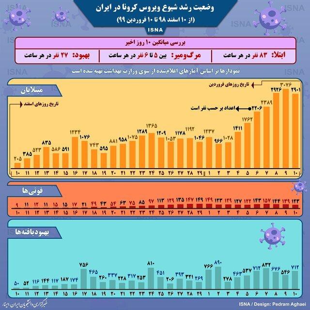 وضعیت شیوع کرونا در ایران