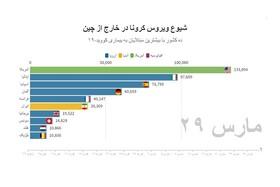 آخرین آمار رسمی کرونا در ایران و جهان | مرگبارترین روز آمریکا
