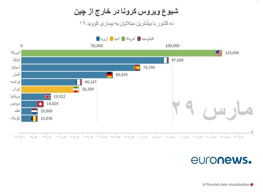 آخرین آمار رسمی کرونا در ایران و جهان - 10 فروردین