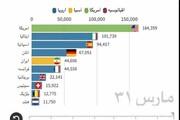 فیلم | سرعت و سیر ابتلا به کرونا در کشورهای جهان | وضعیت ایران