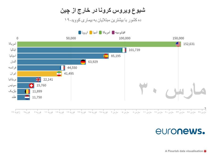 آمار رسمی کرونا در ایران و جهان 11 فروردین