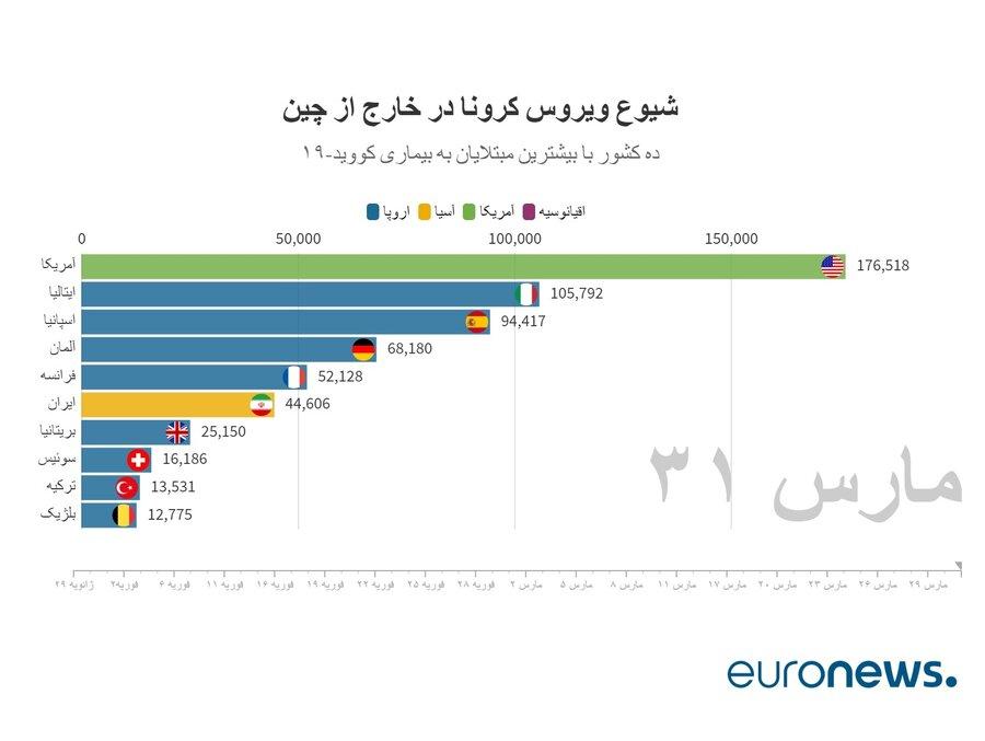 آخرین آمار رسمی کرونا در ایران و جهان 12 فروردین