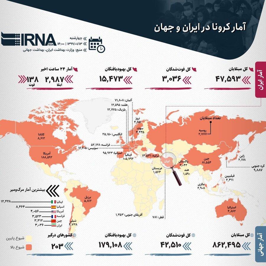 اینفوگرافی آمار کرونا در جهان - ۱۳ فروردین